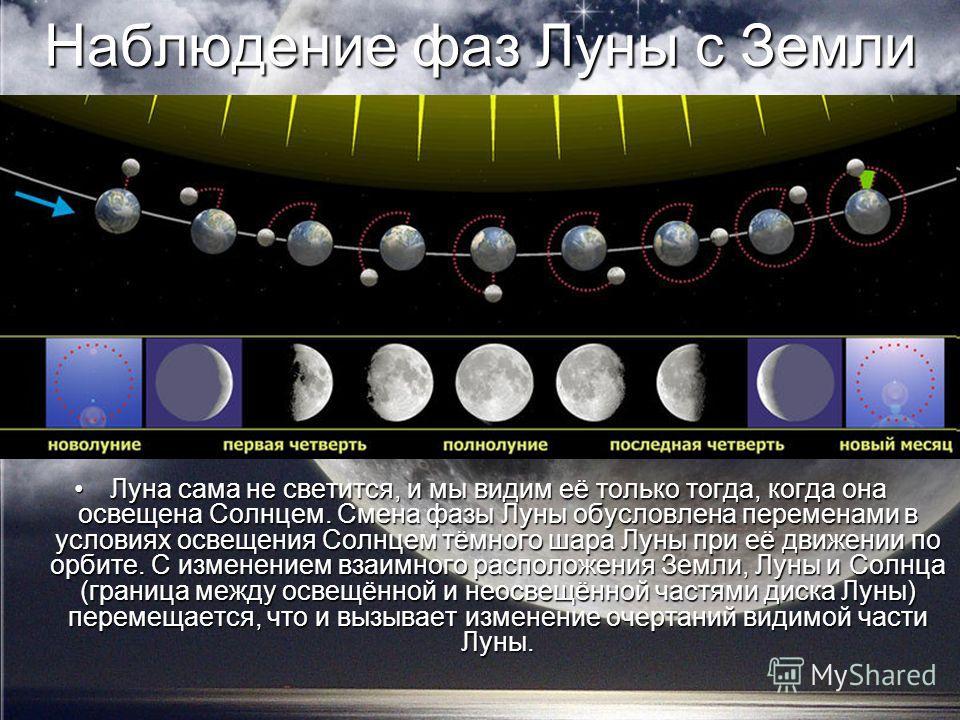 Наблюдение фаз Луны с Земли Луна сама не светится, и мы видим её только тогда, когда она освещена Солнцем. Смена фазы Луны обусловлена переменами в условиях освещения Солнцем тёмного шара Луны при её движении по орбите. С изменением взаимного располо