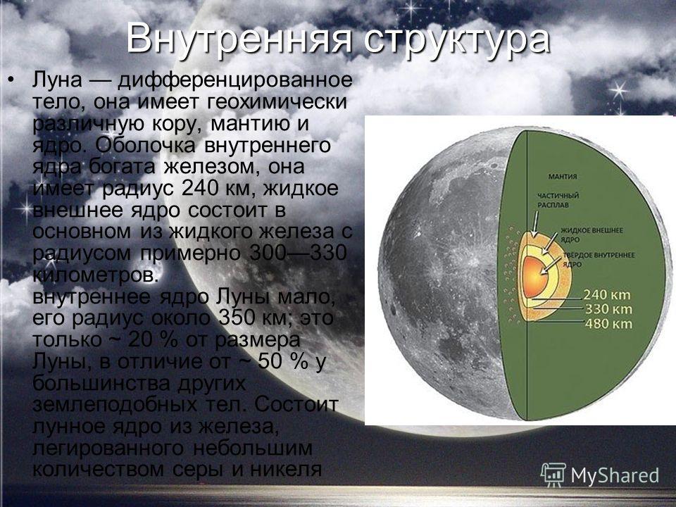 Внутренняя структура Луна дифференцированное тело, она имеет геохимически различную кору, мантию и ядро. Оболочка внутреннего ядра богата железом, она имеет радиус 240 км, жидкое внешнее ядро состоит в основном из жидкого железа с радиусом примерно 3