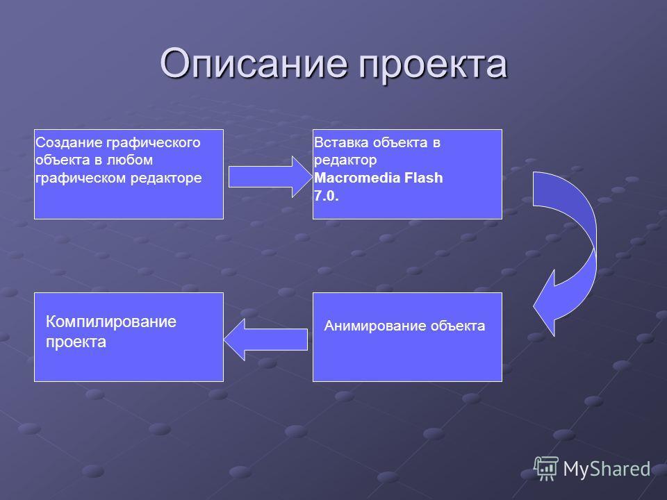 Описание проекта Создание графического объекта в любом графическом редакторе Вставка объекта в редактор Macromedia Flash 7.0. Анимирование объекта Компилирование проекта