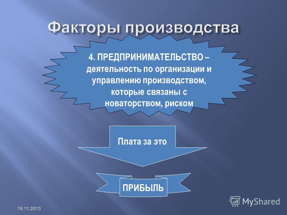 4. ПРЕДПРИНИМАТЕЛЬСТВО – деятельность по организации и управлению производством, которые связаны с новаторством, риском Плата за это ПРИБЫЛЬ 19.11.2013