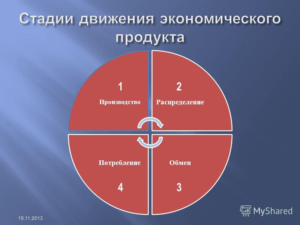 Производство Распределение ОбменПотребление 12 34 19.11.2013