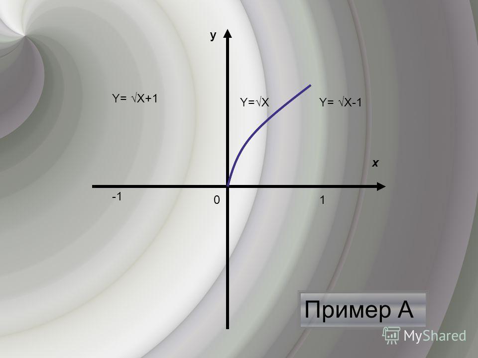 Пример А х y 0 Y=ХY= Х-1 Y= Х+1 1