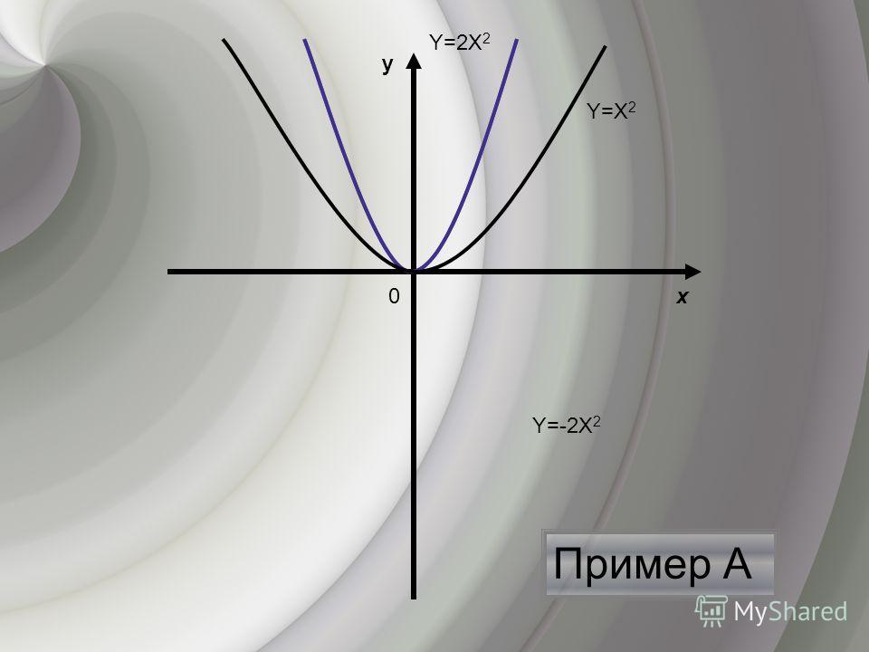 Пример А х y 0 Y=Х 2 Y=-2Х 2 Y=2Х 2