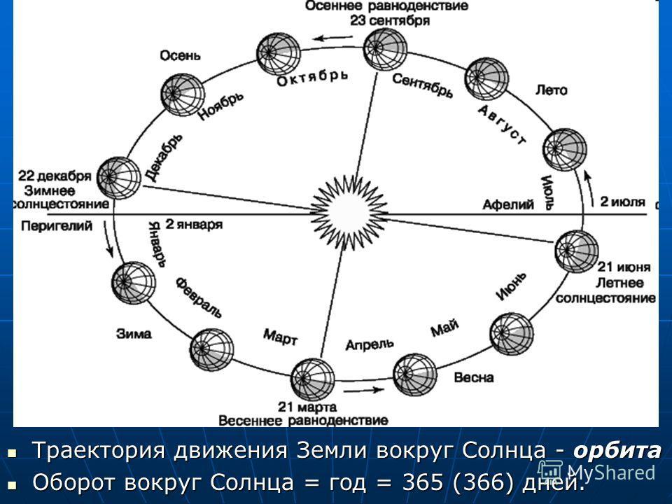 Траектория движения Земли вокруг Солнца - орбита Траектория движения Земли вокруг Солнца - орбита Оборот вокруг Солнца = год = 365 (366) дней. Оборот вокруг Солнца = год = 365 (366) дней.