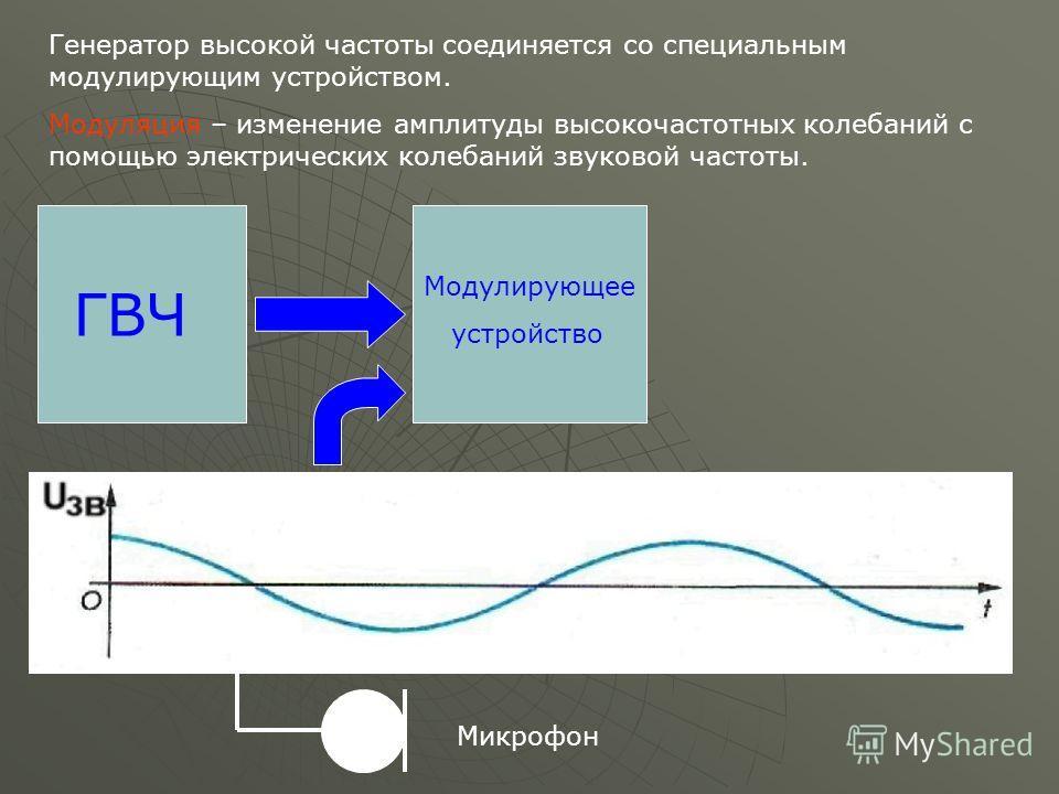 ГВЧ Генератор высокой частоты соединяется со специальным модулирующим устройством. Модуляция – изменение амплитуды высокочастотных колебаний с помощью электрических колебаний звуковой частоты. Модулирующее устройство Микрофон