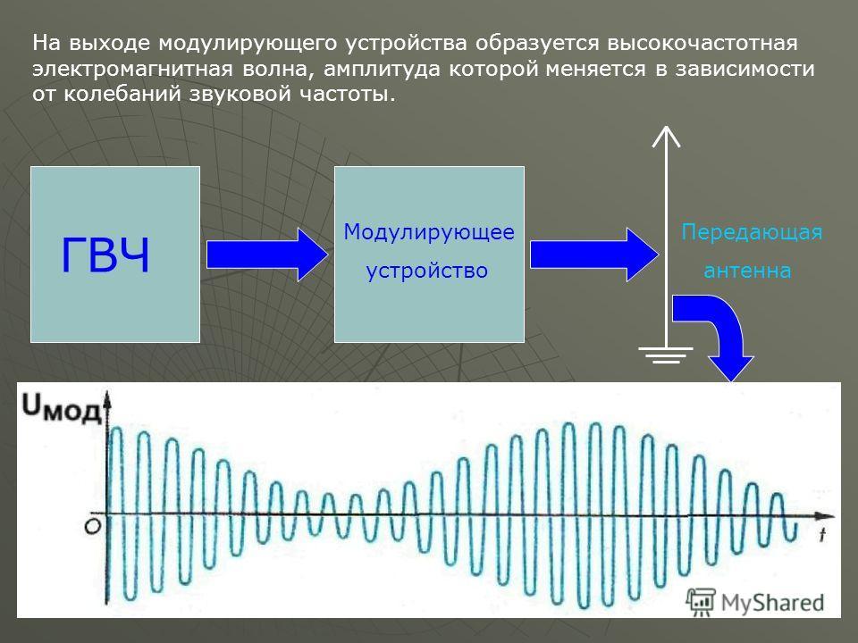 ГВЧ Модулирующее устройство На выходе модулирующего устройства образуется высокочастотная электромагнитная волна, амплитуда которой меняется в зависимости от колебаний звуковой частоты. Передающая антенна