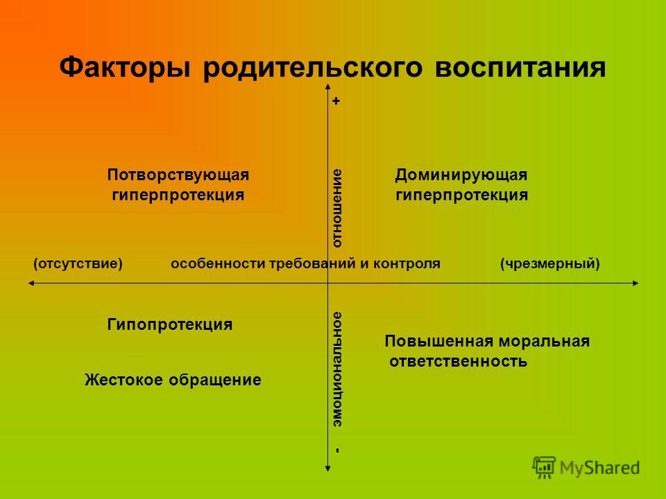 Факторы родительского воспитания Доминирующая гиперпротекция - эмоциональное отношение + Потворствующая гиперпротекция (отсутствие) особенности требований и контроля (чрезмерный) Гипопротекция Жестокое обращение Повышенная моральная ответственность