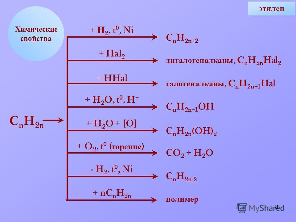 8 Химические свойства + Н 2, t 0, Ni + Hal 2 + HHal + H 2 O, t 0, H + + H 2 O + [O] + O 2, t 0 ( горение ) - H 2, t 0, Ni + nC n H 2n C n H 2n+2 дигалогеналканы, С n H 2n Hal 2 галогеналканы, С n H 2n+1 Hal C n H 2n+1 OH C n H 2n (OH) 2 CO 2 + H 2 O