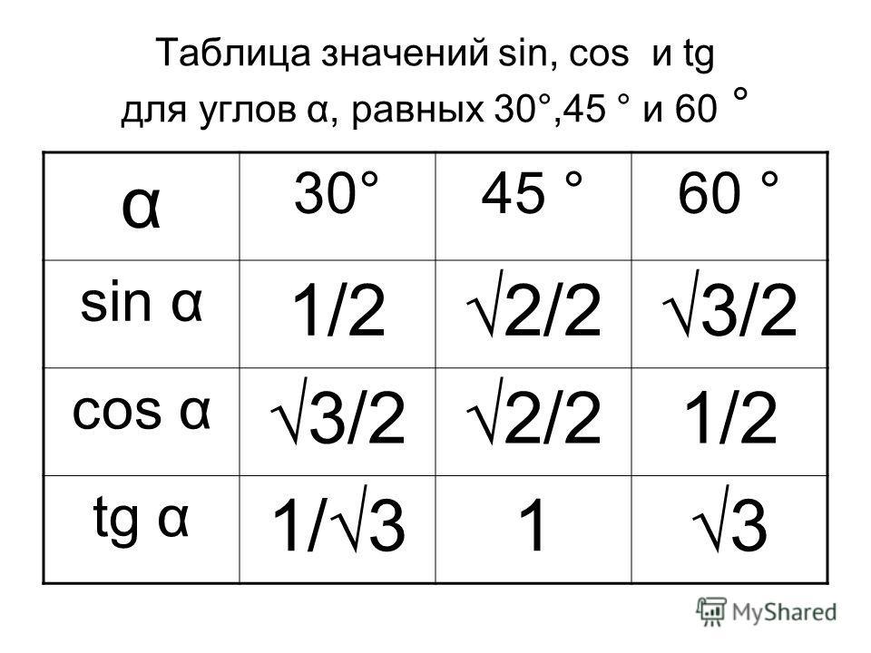 Таблица значений sin, соs и tg для углов α, равных 30°,45 ° и 60 ° α 30°45 °60 ° sin α 1/22/23/2 соs α 3/22/21/2 tg α 1/313