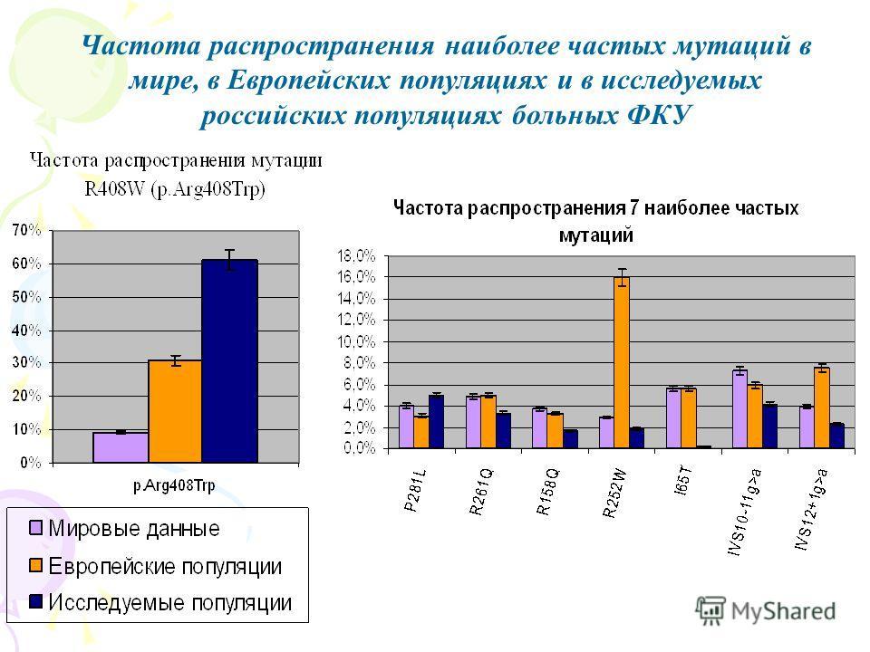 Частота распространения наиболее частых мутаций в мире, в Европейских популяциях и в исследуемых российских популяциях больных ФКУ