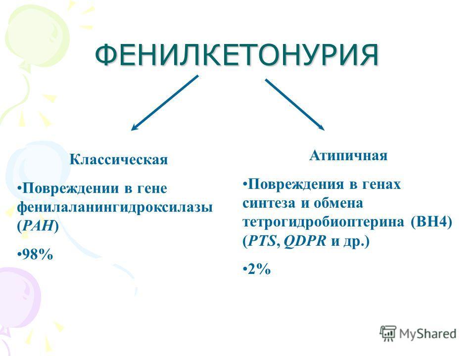 ФЕНИЛКЕТОНУРИЯ Классическая Повреждении в гене фенилаланингидроксилазы (PAH) 98% Атипичная Повреждения в генах синтеза и обмена тетрогидробиоптерина (ВН4) (PTS, QDPR и др.) 2%