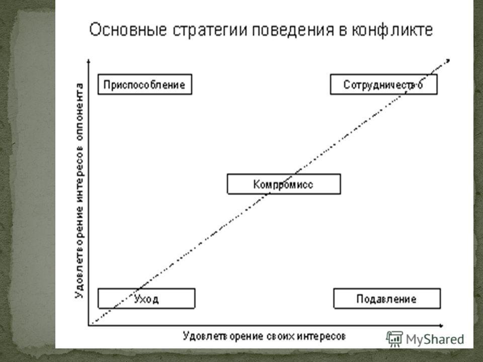Презентация на тему Курсовая работа на тему Движение персонала  10 Конфликт на Армянской АЭС произошел из за невыполнения требований работников о повышении заработной платы