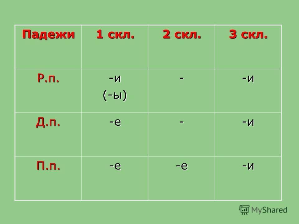 Падежи 1 скл. 2 скл. 3 скл. Р.п.-и(-ы)--и Д.п.-е--и П.п.-е-е-и