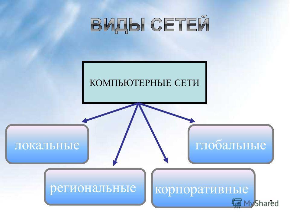 КОМПЬЮТЕРНЫЕ СЕТИ локальные региональные глобальные корпоративные 3