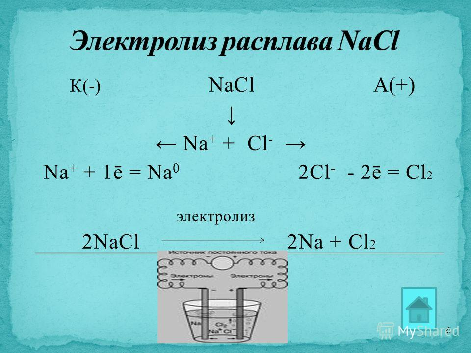 К(-) NaClА(+) Na + + Cl - Na + + 1ē = Na 0 2Cl - - 2ē = Cl 2 электролиз 2NaCl 2Na + Cl 2 6