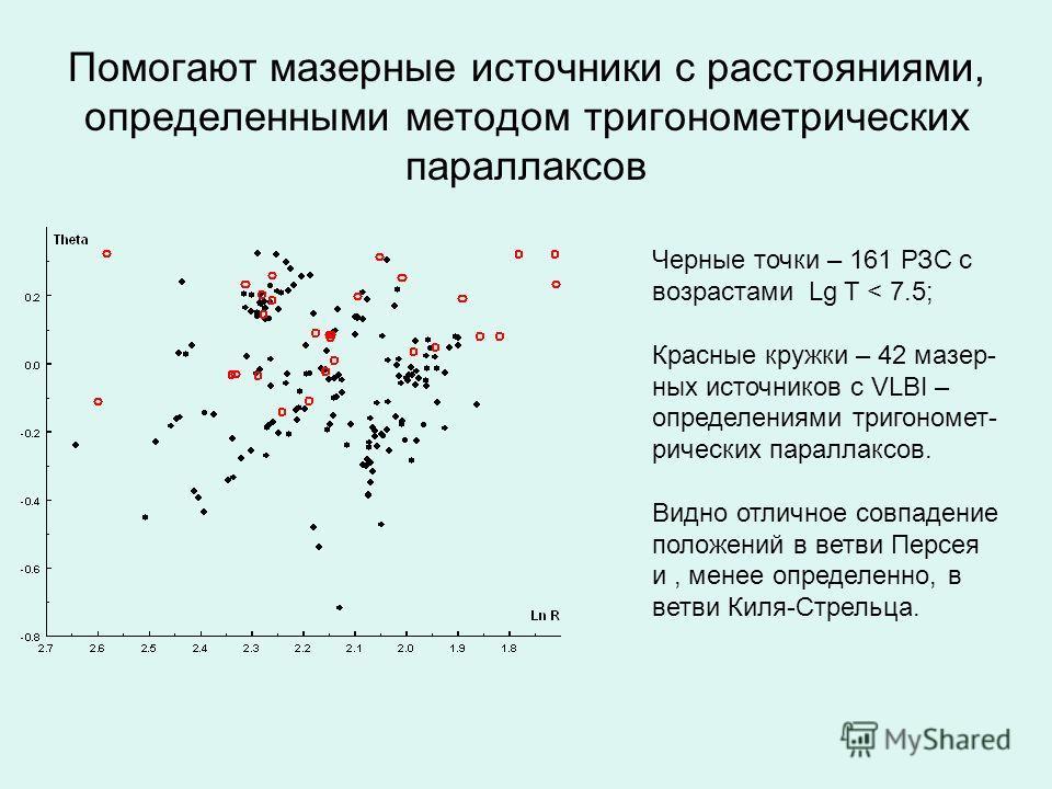 Помогают мазерные источники с расстояниями, определенными методом тригонометрических параллаксов Черные точки – 161 РЗС с возрастами Lg T < 7.5; Красные кружки – 42 мазер- ных источников с VLBI – определениями тригономет- рических параллаксов. Видно