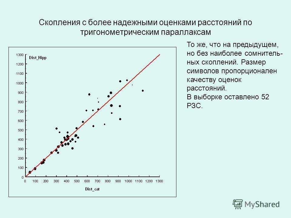 Скопления с более надежными оценками расстояний по тригонометрическим параллаксам То же, что на предыдущем, но без наиболее сомнитель- ных скоплений. Размер символов пропорционален качеству оценок расстояний. В выборке оставлено 52 РЗС.