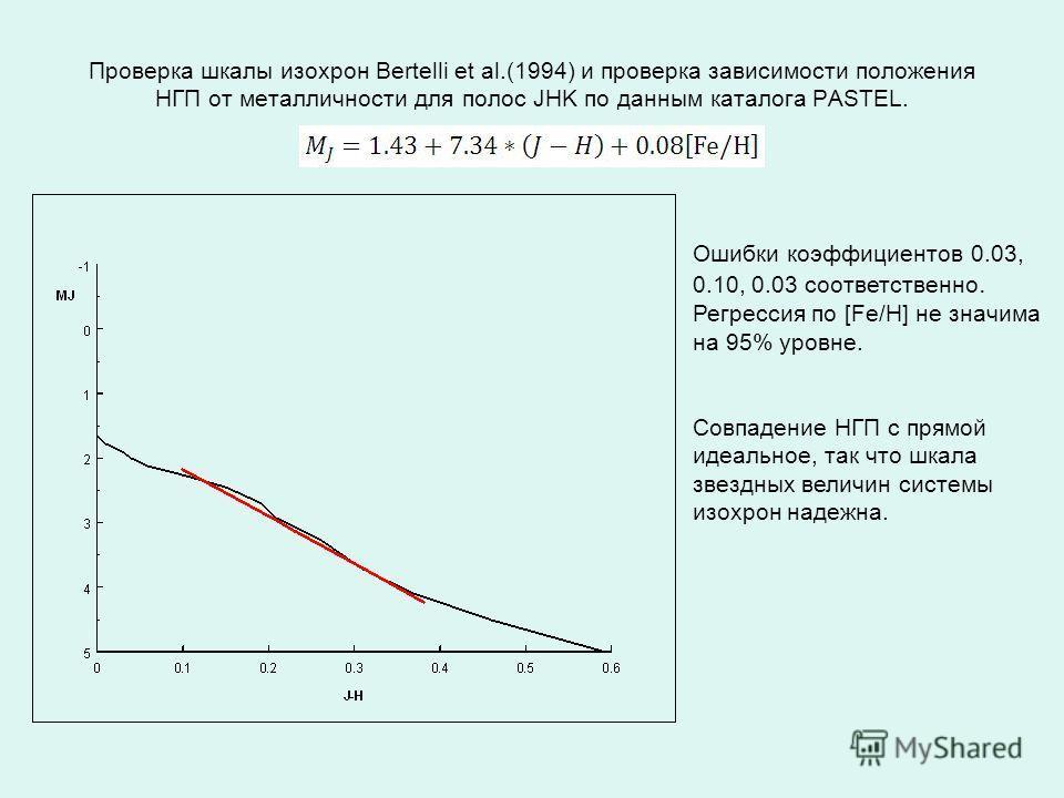 Проверка шкалы изохрон Bertelli et al.(1994) и проверка зависимости положения НГП от металличности для полос JHK по данным каталога PASTEL. Ошибки коэффициентов 0.03, 0.10, 0.03 соответственно. Регрессия по [Fe/H] не значима на 95% уровне. Совпадение