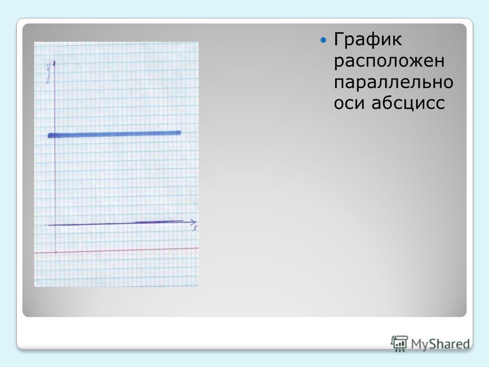 График расположен параллельно оси абсцисс