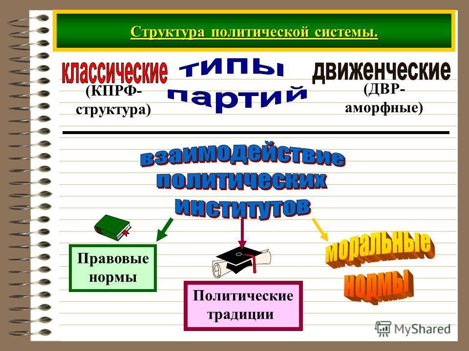 Структура политической системы. (КПРФ- структура) (ДВР- аморфные) Правовые нормы Политические традиции