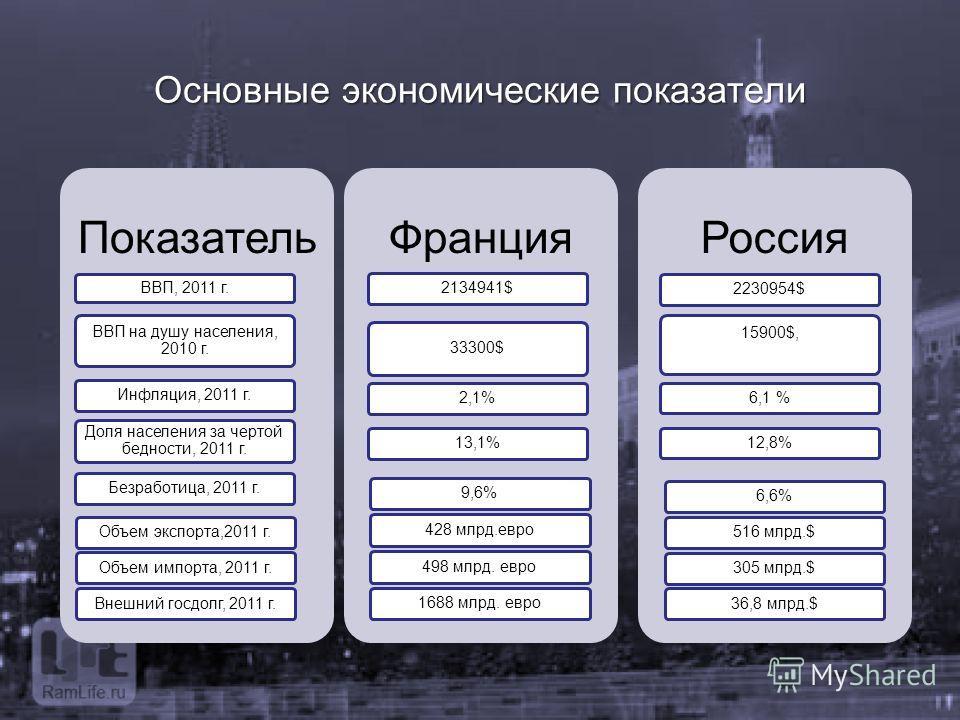 Основные экономические показатели
