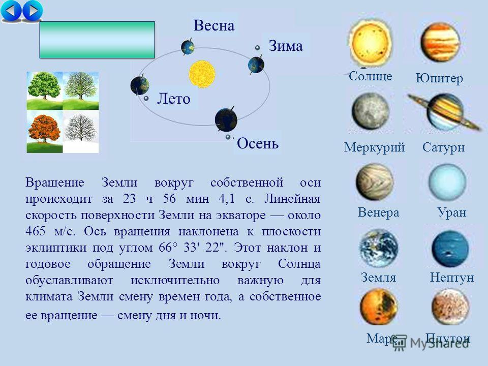 Солнце МеркурийСатурн ВенераУран ЗемляНептун Юпитер МарсПлутон Осень Зима Лето Весна Вращение Земли вокруг собственной оси происходит за 23 ч 56 мин 4,1 с. Линейная скорость поверхности Земли на экваторе около 465 м/с. Ось вращения наклонена к плоско