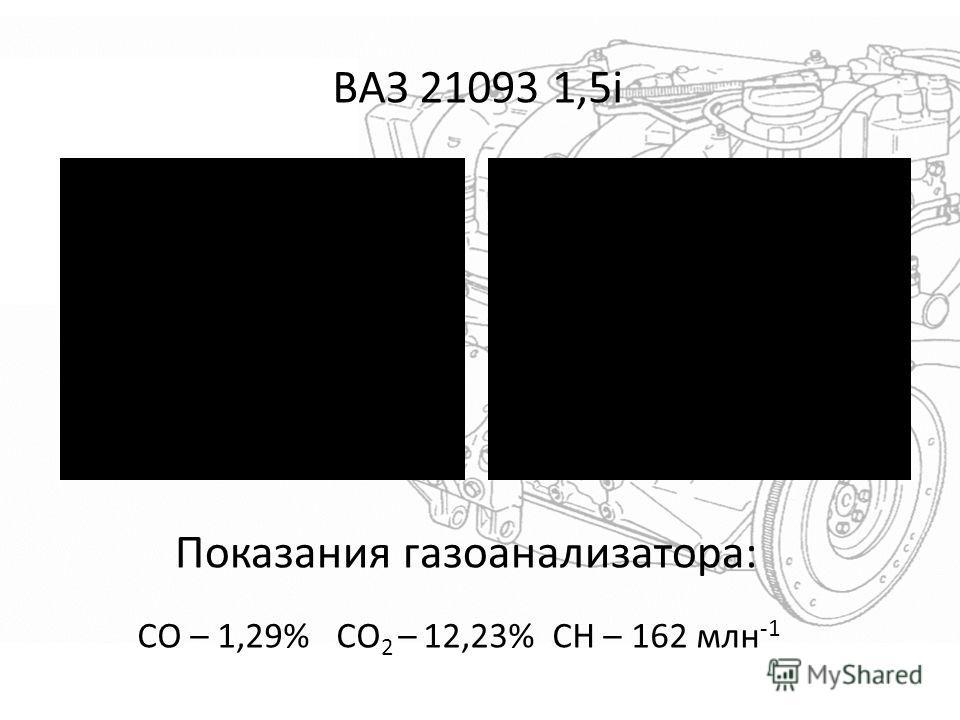 ВАЗ 21093 1,5i СО – 1,29% СО 2 – 12,23% СН – 162 млн -1 Показания газоанализатора: