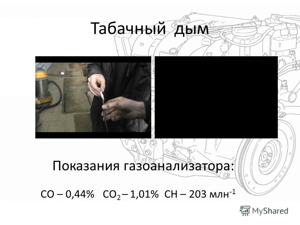 Табачный дым СО – 0,44% СО 2 – 1,01% СН – 203 млн -1 Показания газоанализатора: