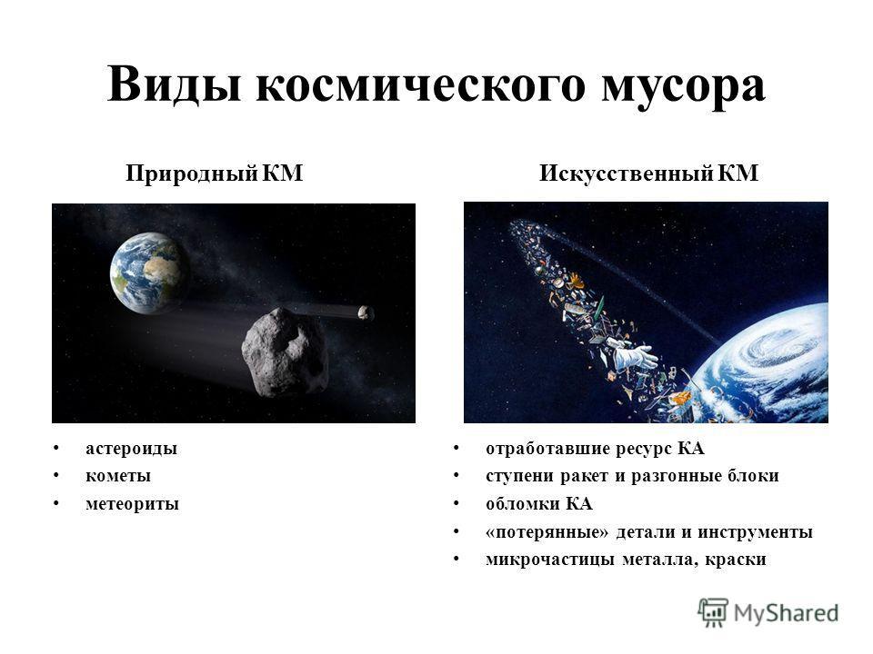 Виды космического мусора Природный КМ астероиды кометы метеориты Искусственный КМ отработавшие ресурс КА ступени ракет и разгонные блоки обломки КА «потерянные» детали и инструменты микрочастицы металла, краски