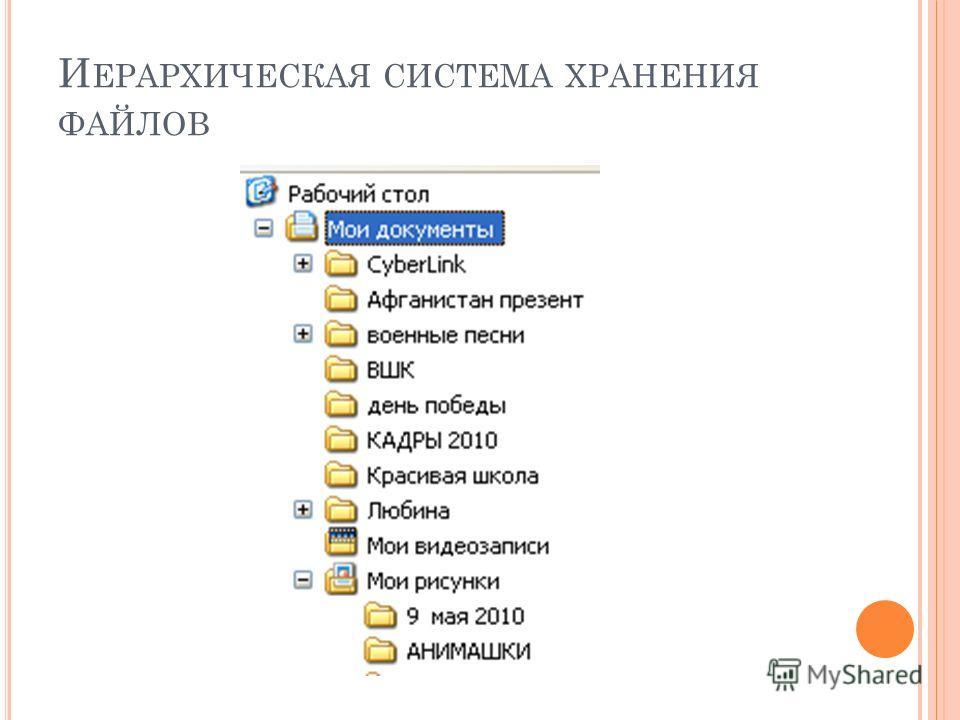 И ЕРАРХИЧЕСКАЯ СИСТЕМА ХРАНЕНИЯ ФАЙЛОВ