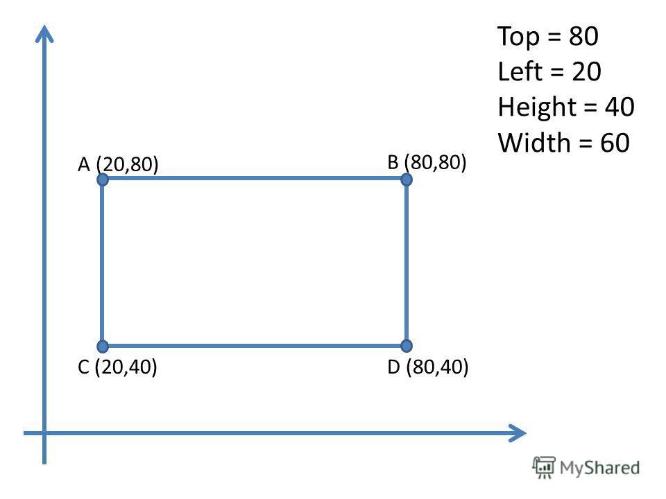 Top = 80 Left = 20 Height = 40 Width = 60 A (20,80) B (80,80) D (80,40)C (20,40)