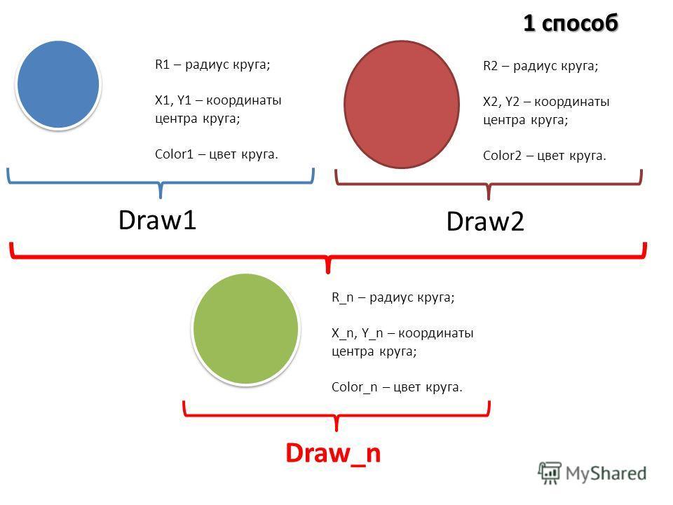R1 – радиус круга; X1, Y1 – координаты центра круга; Color1 – цвет круга. Draw1 R2 – радиус круга; X2, Y2 – координаты центра круга; Color2 – цвет круга. Draw2 R_n – радиус круга; X_n, Y_n – координаты центра круга; Color_n – цвет круга. Draw_n 1 спо