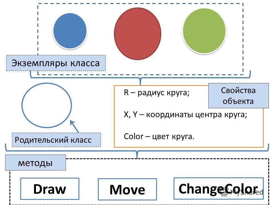 R – радиус круга; X, Y – координаты центра круга; Color – цвет круга. Draw Move ChangeColor Экземпляры класса Свойства объекта методы Родительский класс