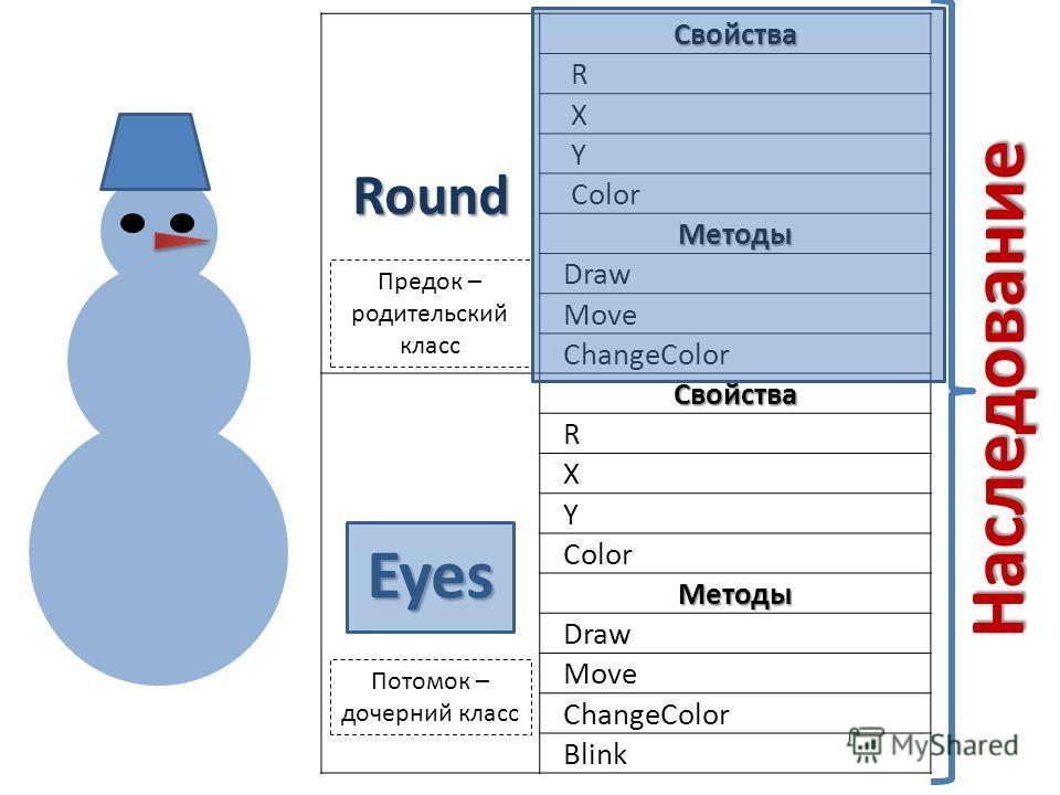 RoundСвойства R X Y Color Методы Draw Move ChangeColor EyesСвойства R X Y Color Методы Draw Move ChangeColor Blink Наследование Предок – родительский класс Потомок – дочерний класс