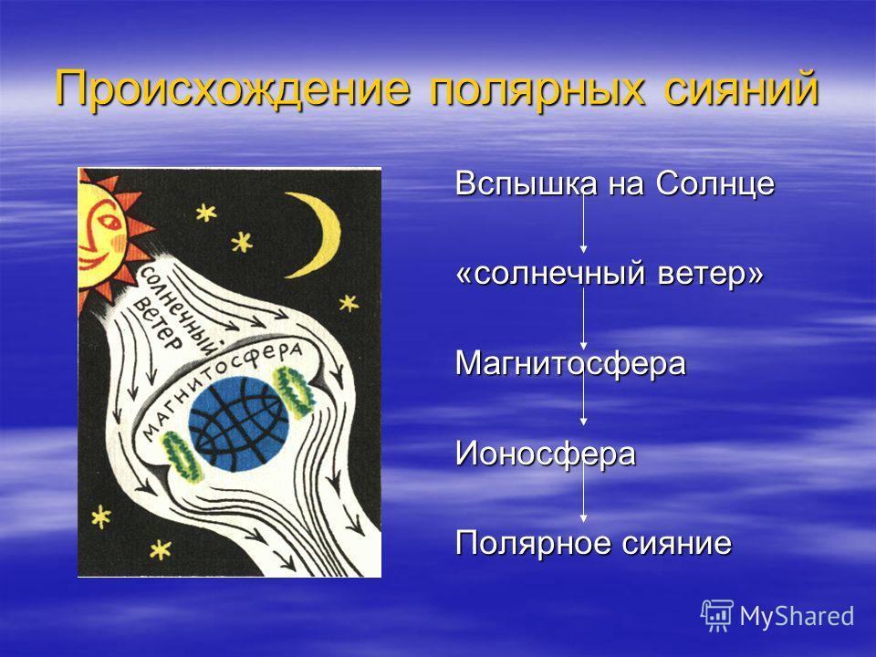 Происхождение полярных сияний Вспышка на Солнце «солнечный ветер» МагнитосфераИоносфера Полярное сияние