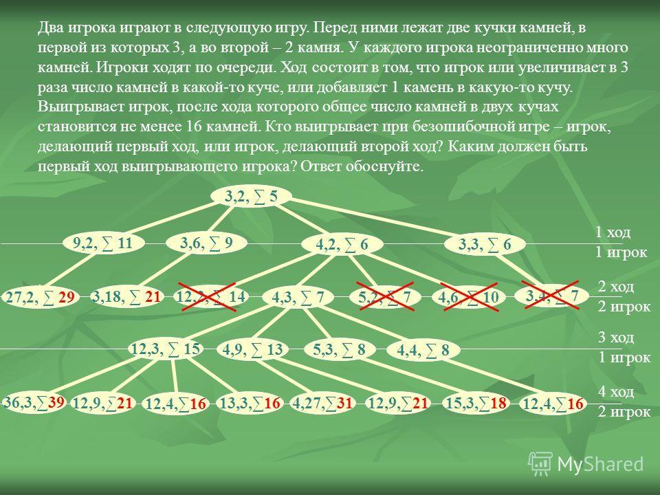 Два игрока играют в следующую игру. Перед ними лежат две кучки камней, в первой из которых 3, а во второй – 2 камня. У каждого игрока неограниченно много камней. Игроки ходят по очереди. Ход состоит в том, что игрок или увеличивает в 3 раза число кам