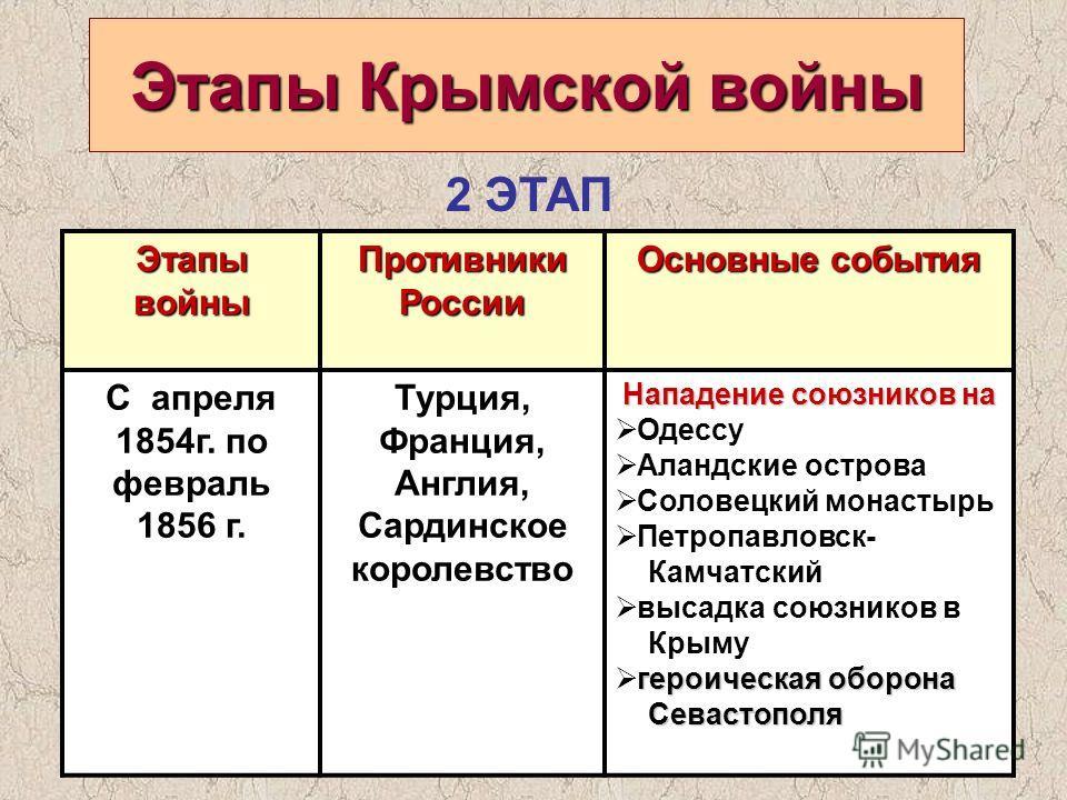 Этапы Крымской войны Этапы