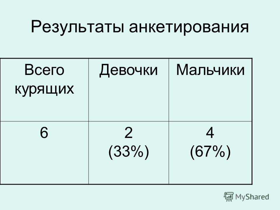 Результаты анкетирования Всего курящих ДевочкиМальчики 62 (33%) 4 (67%)