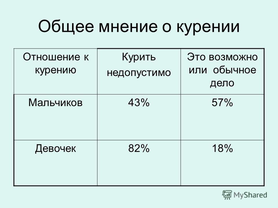 Общее мнение о курении Отношение к курению Курить недопустимо Это возможно или обычное дело Мальчиков43%57% Девочек82%18%