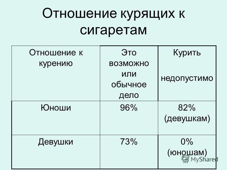 Отношение курящих к сигаретам Отношение к курению Это возможно или обычное дело Курить недопустимо Юноши96%82% (девушкам) Девушки73%0% (юношам)