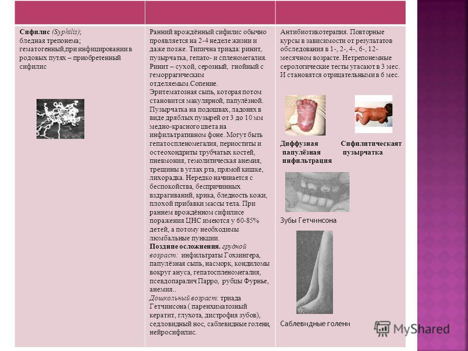 Сифилис (Syphilis); бледная трепонема; гематогенный,при инфицировании в родовых путях – приобретенный сифилис Ранний врождённый сифилис обычно проявляется на 2-4 неделе жизни и даже позже. Типична триада: ринит, пузырчатка, гепато- и спленомегалия. Р
