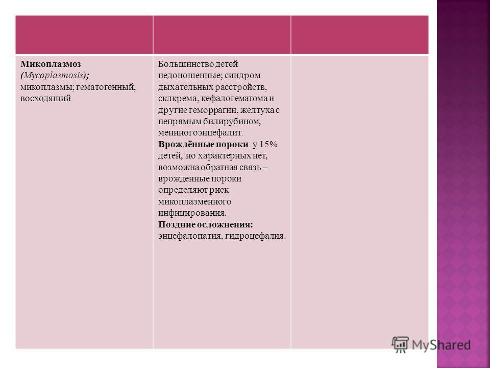 Микоплазмоз (Mycoplasmosis); микоплазмы; гематогенный, восходящий Большинство детей недоношенные; синдром дыхательных расстройств, склкрема, кефалогематома и другие геморрагии, желтуха с непрямым билирубином, мениногоэнцефалит. Врождённые пороки у 15