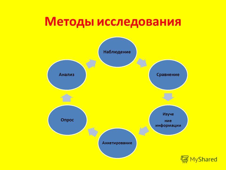 Методы исследования Наблюдение Сравнение Изуче ние информации Анкетирование Опрос Анализ