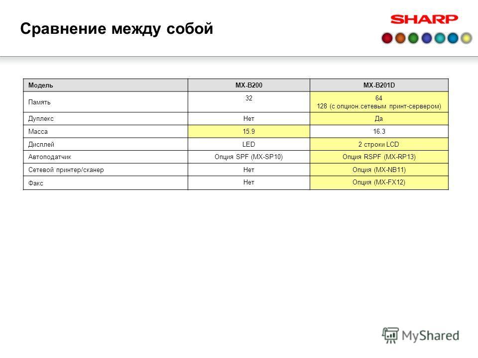 МодельMX-B200MX-B201D Память 3264 128 (с опцион.сетевым принт-сервером) Дуплекс НетДа Масса 15.916.3 Дисплей LED2 строки LCD Автоподатчик Опция SPF (MX-SP10)Опция RSPF (MX-RP13) Сетевой принтер/сканер НетОпция (MX-NB11) Факс НетОпция (MX-FX12) Сравне