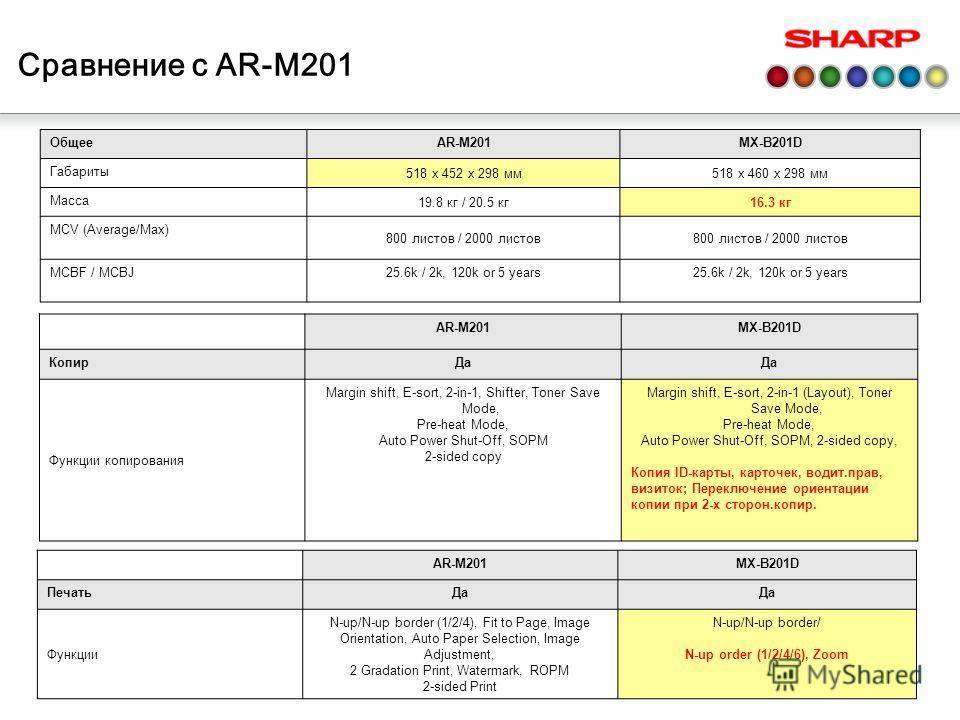 Сравнение с AR-M201 ОбщееAR-M201MX-B201D Габариты 518 x 452 x 298 мм518 x 460 x 298 мм Масса 19.8 кг / 20.5 кг16.3 кг MCV (Average/Max) 800 листов / 2000 листов MCBF / MCBJ25.6k / 2k, 120k or 5 years AR-M201MX-B201D КопирДа Функции копирования Margin