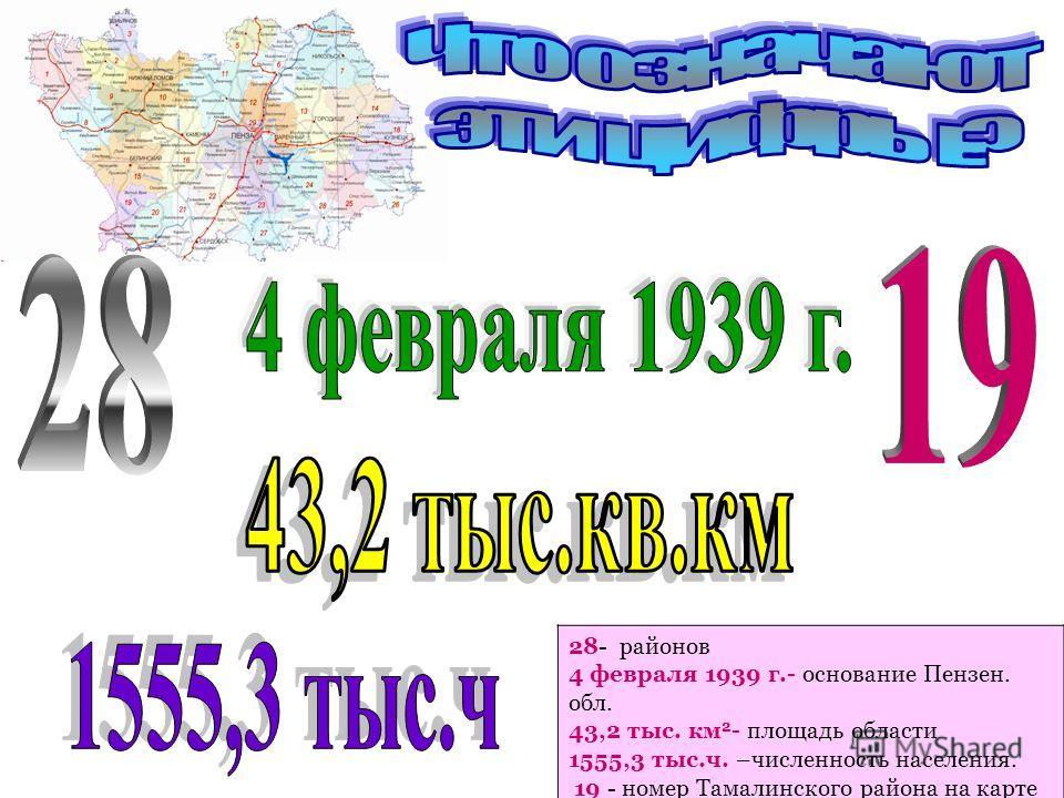 28- районов 4 февраля 1939 г.- основание Пензен. обл. 43,2 тыс. км 2 - площадь области 1555,3 тыс.ч. –численность населения. 19 - номер Тамалинского района на карте