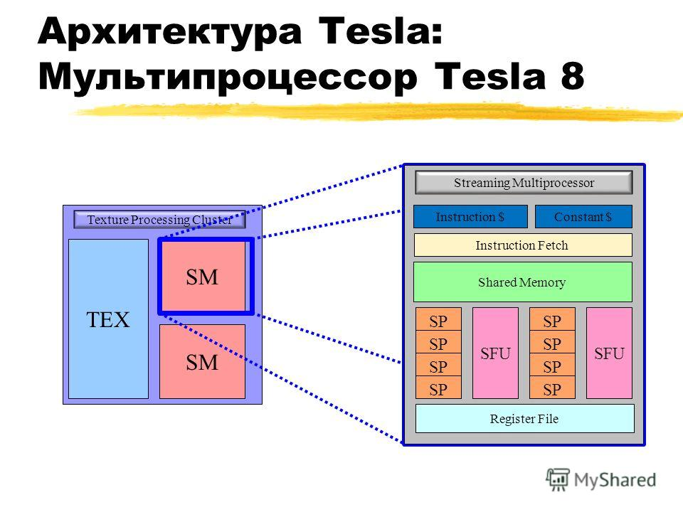 Архитектура Tesla: Мультипроцессор Tesla 8 TEX SM Texture Processing Cluster Streaming Multiprocessor Instruction $Constant $ Instruction Fetch Shared Memory SFU SP SFU SP Register File