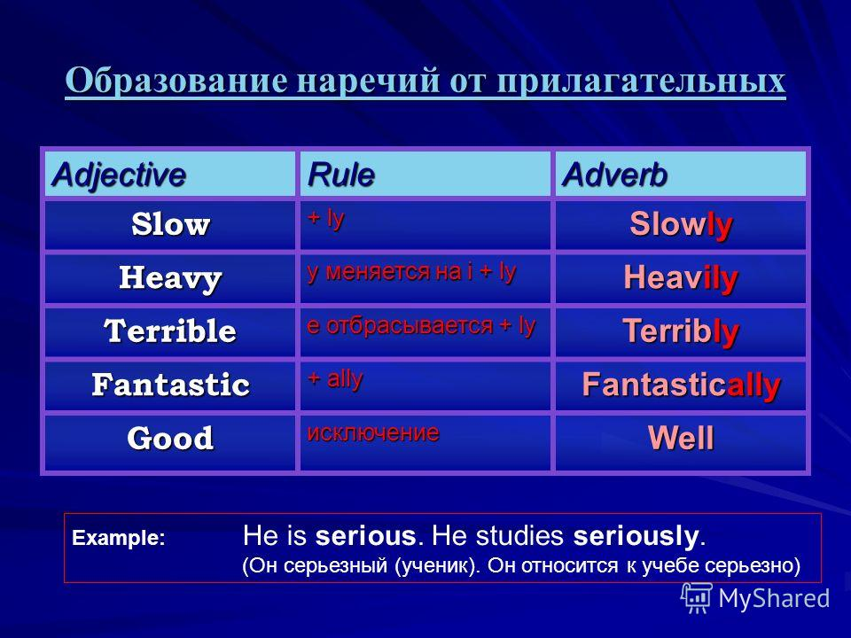Образование наречий от прилагательных AdjectiveRuleAdverb Slow + ly Slowly Heavy y меняется на i + ly Heavily Terrible e отбрасывается + ly Terribly Fantastic + ally Fantastically GoodисключениеWell Example: He is serious. He studies seriously. (Он с