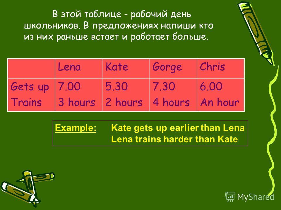 В этой таблице - рабочий день школьников. В предложениях напиши кто из них раньше встает и работает больше. LenaKateGorgeChris Gets up Trains 7.00 3 hours 5.30 2 hours 7.30 4 hours 6.00 An hour Example:Kate gets up earlier than Lena Lena trains harde