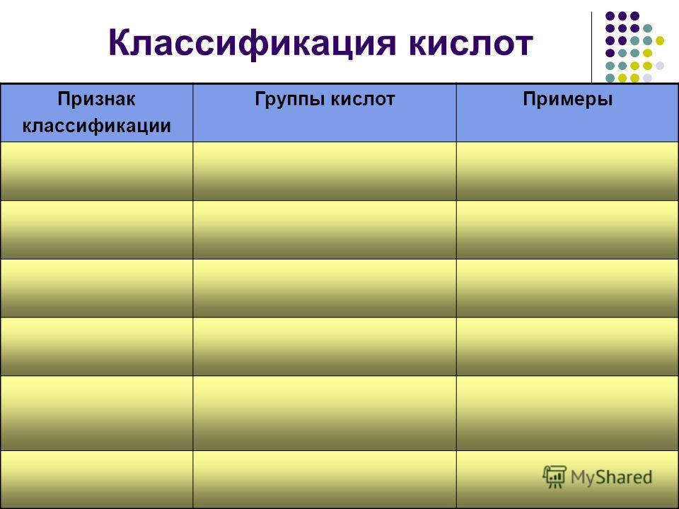 Признак классификации Группы кислотПримеры